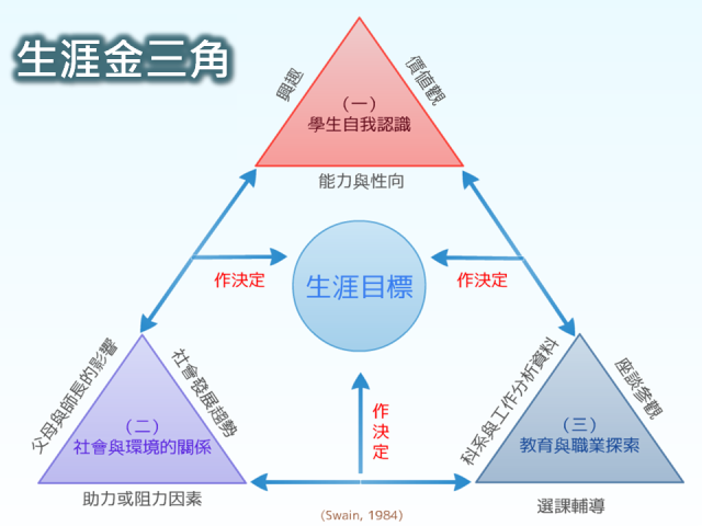 生涯金三角.png (640×480)